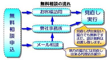 札幌の保険見直し無料相談の  申し込み